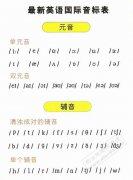 国际英语音标表
