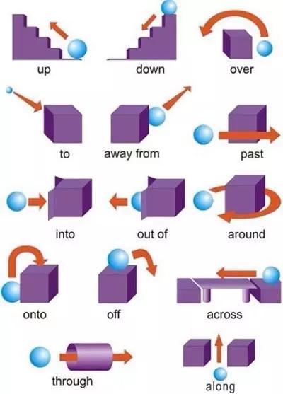 9张图搞定所有英语介词用法!