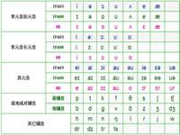 KK音标_DJ音标对照表